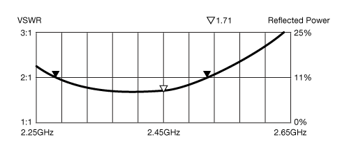 vswr-graph-example