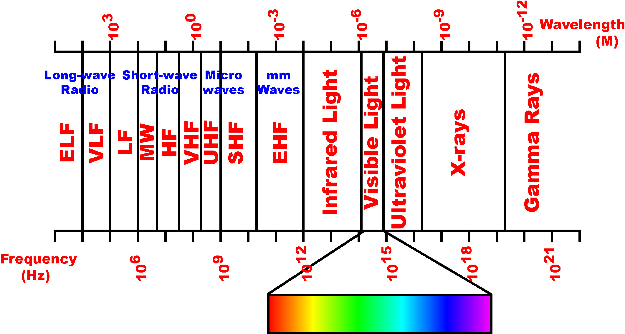 Here The Radio Frequency Rf Amplifier Circuit Design For Frequently Asked Questions Linx Technologies Wireless Made Simple One Megahertz Mhz Equals Million Cycles Per Second Generally Microwaves Are Frequencies Measuring More Than 1 Ghz